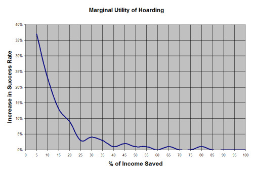 The Marginal Utility of Hoarding