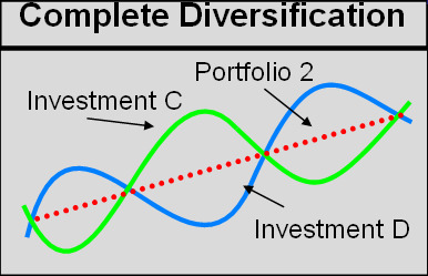 Complete Diversification (Perfect Non-correlation)
