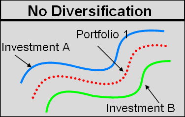 No Diversification (Perfect Correlation)