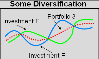 Some Diversification (Non-correlation)
